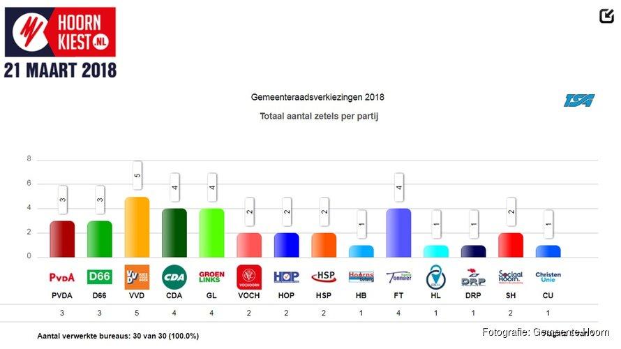 VVD de grootste partij in Hoorn